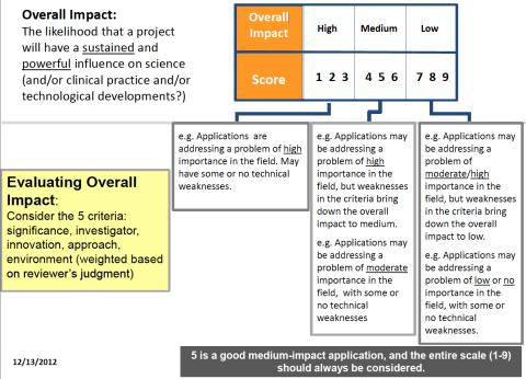 CSR scoring